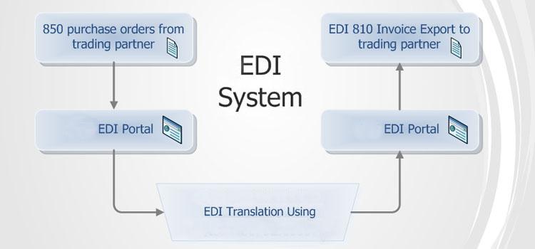 A Brief History of EDI