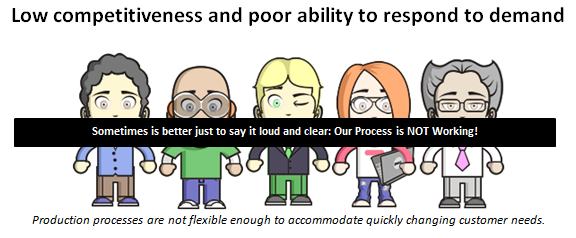 Low competitiveness and poor ability to respond to demand